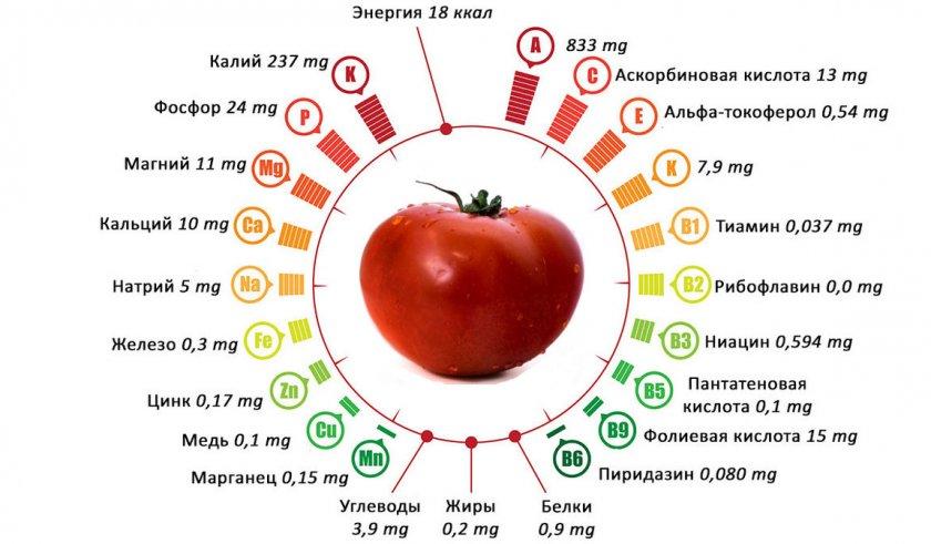 Состав томатов